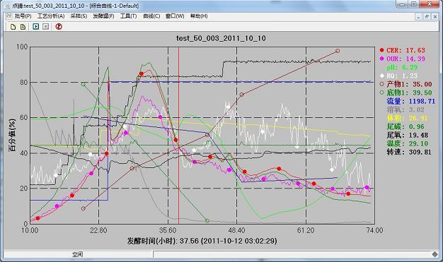 0百仑慧神点睛分析软件基于细胞分子生物代谢流检测与控制理论以及多